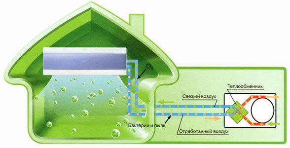 Блок подмеса свежего воздуха О2- fresh (Air Exchange)