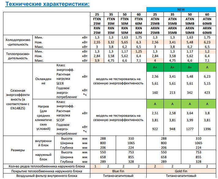 Сравнение Дайкинов по тех характеристикам